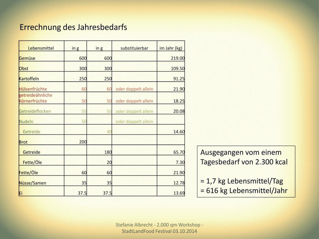 jahresbedarf_ofs